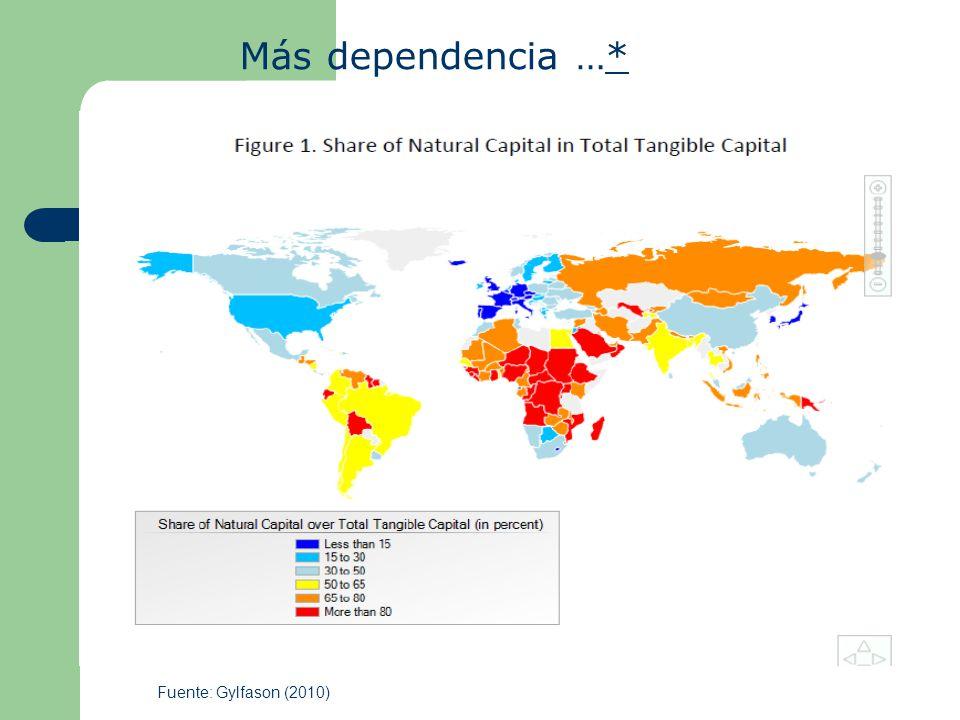 Fuente: Gylfason (2010) Más dependencia …**