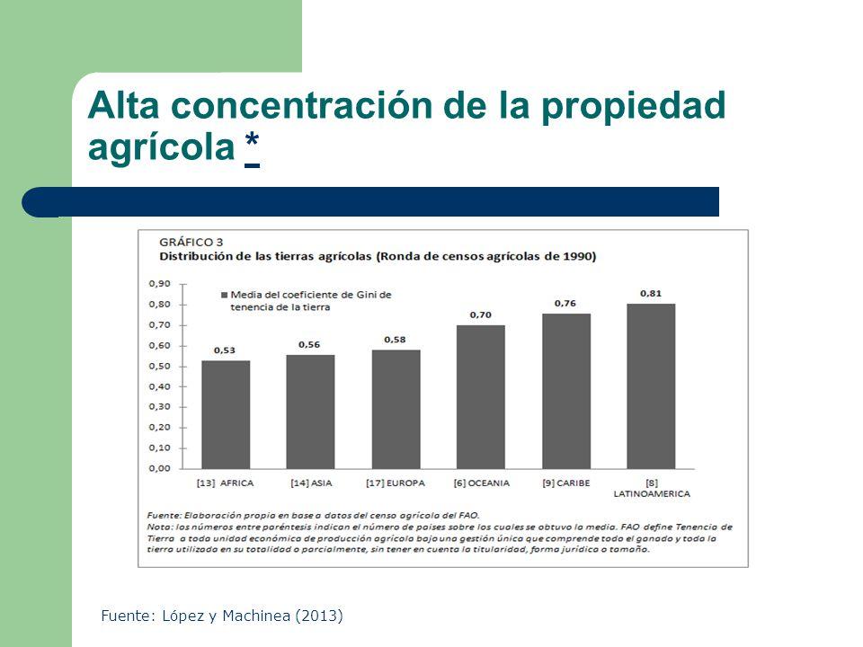 Alta concentración de la propiedad agrícola ** Fuente: López y Machinea (2013)