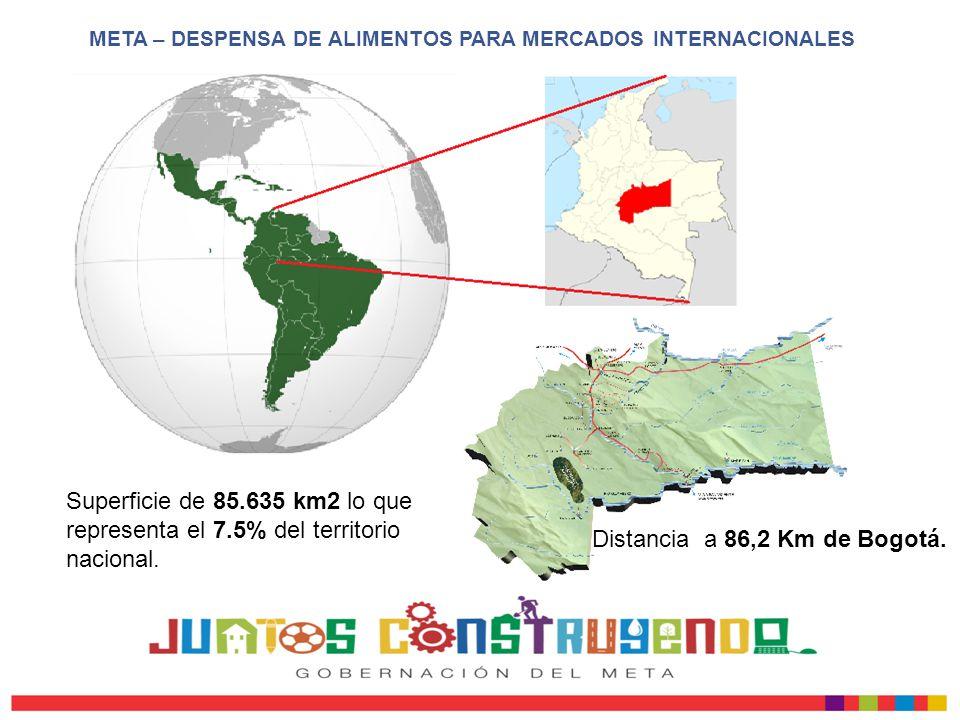 Superficie de 85.635 km2 lo que representa el 7.5% del territorio nacional. Distancia a 86,2 Km de Bogotá. META – DESPENSA DE ALIMENTOS PARA MERCADOS