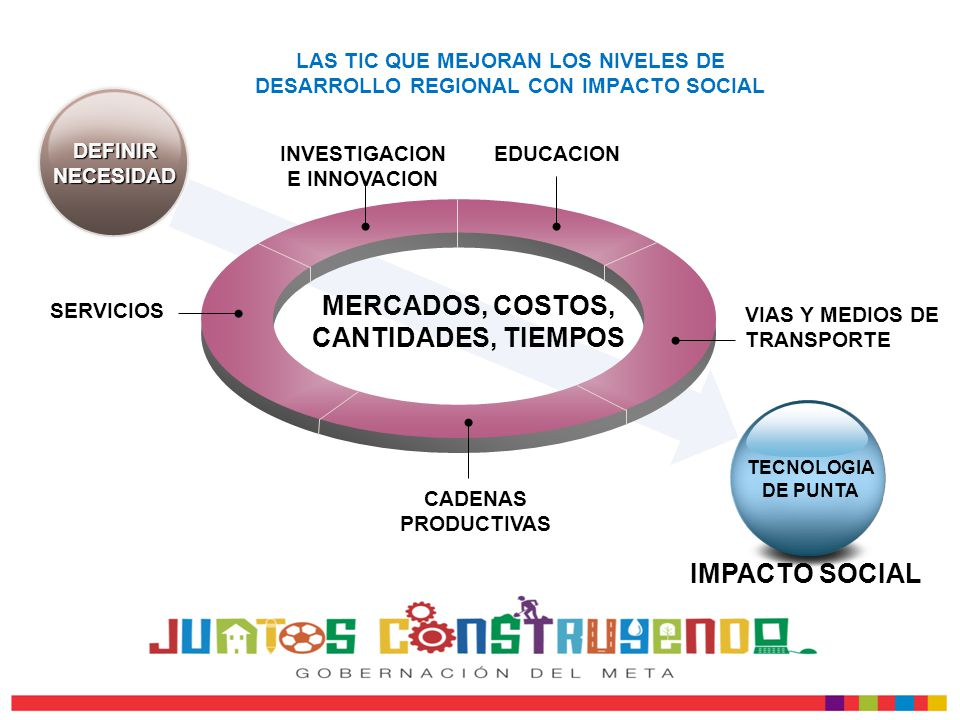 LAS TIC QUE MEJORAN LOS NIVELES DE DESARROLLO REGIONAL CON IMPACTO SOCIAL INVESTIGACION E INNOVACION EDUCACION VIAS Y MEDIOS DE TRANSPORTE CADENAS PRODUCTIVAS SERVICIOS MERCADOS, COSTOS, CANTIDADES, TIEMPOS DEFINIRNECESIDAD TECNOLOGIA DE PUNTA IMPACTO SOCIAL