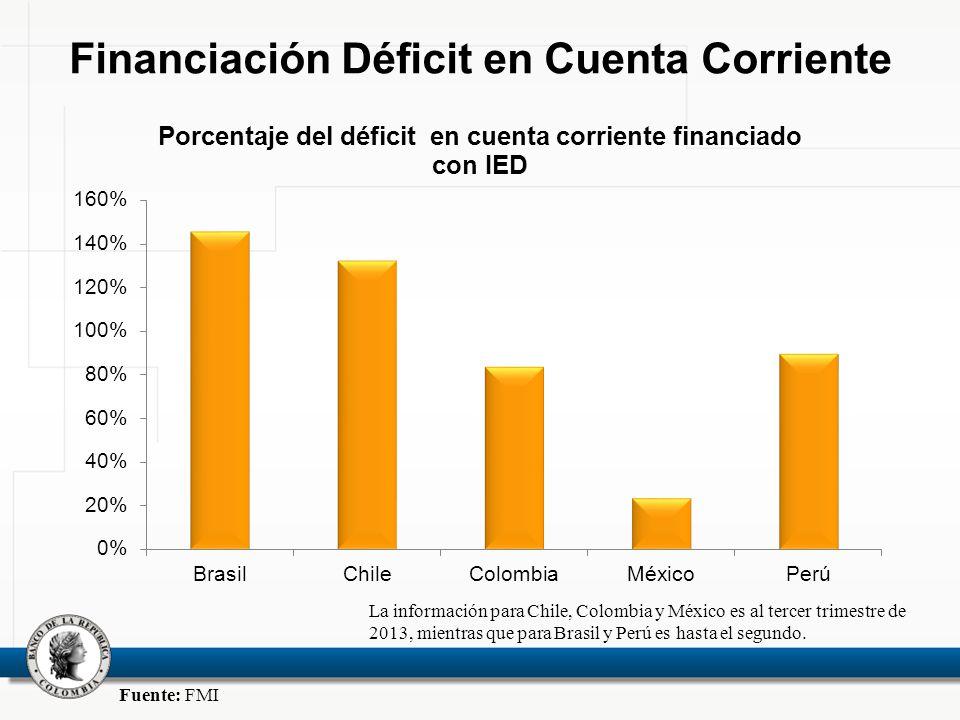 La información para Chile, Colombia y México es al tercer trimestre de 2013, mientras que para Brasil y Perú es hasta el segundo. Fuente: FMI Financia