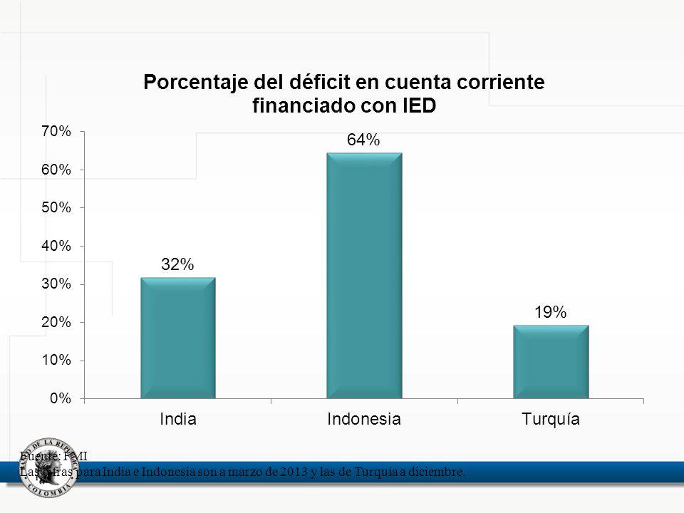 Fuente: FMI Las cifras para India e Indonesia son a marzo de 2013 y las de Turquía a diciembre.