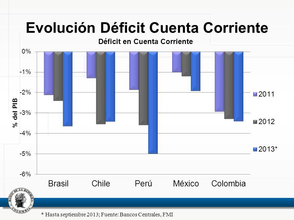Evolución Déficit Cuenta Corriente * Hasta septiembre 2013; Fuente: Bancos Centrales, FMI