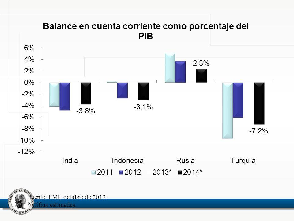 Fuente: FMI, octubre de 2013. * Cifras estimadas.