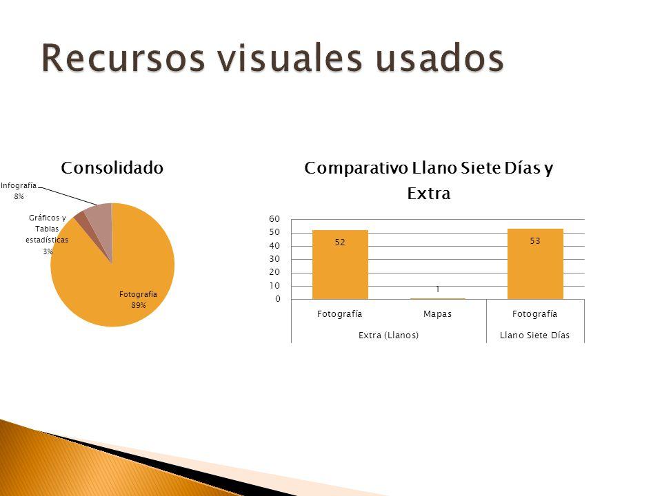 Llano Siete Días tiene 100% de las notas, no programáticas