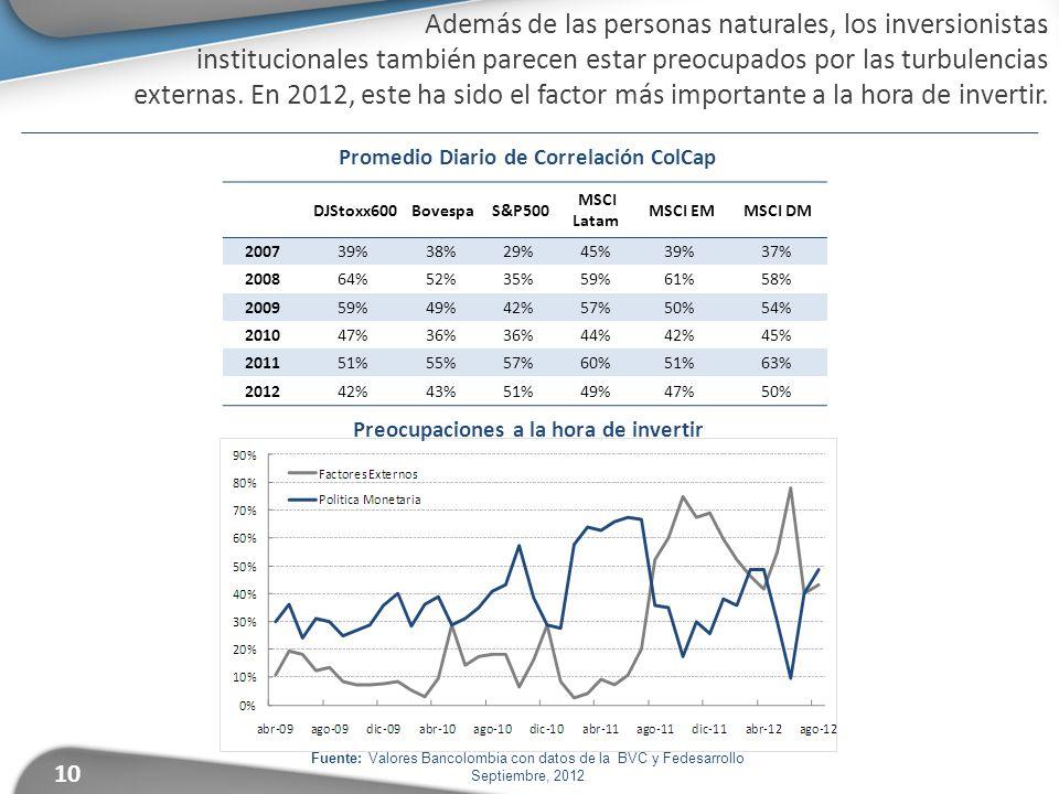 10 Fuente: Valores Bancolombia con datos de la BVC y Fedesarrollo Septiembre, 2012.Además de las personas naturales, los inversionistas institucionales también parecen estar preocupados por las turbulencias externas.