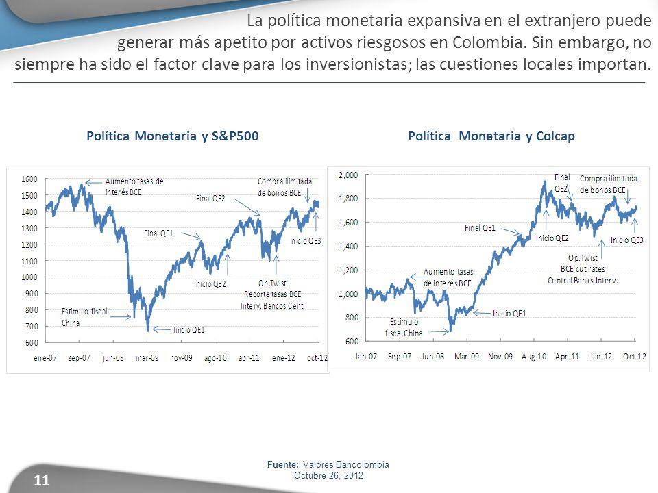11 Política Monetaria y S&P500 Política Monetaria y Colcap Fuente: Valores Bancolombia Octubre 26, 2012 La política monetaria expansiva en el extranjero puede generar más apetito por activos riesgosos en Colombia.