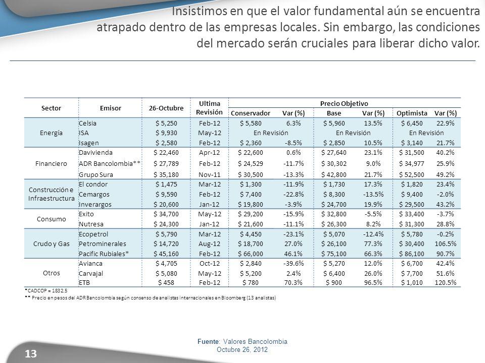 Fuente: Valores Bancolombia Octubre 26, 2012 Insistimos en que el valor fundamental aún se encuentra atrapado dentro de las empresas locales. Sin emba