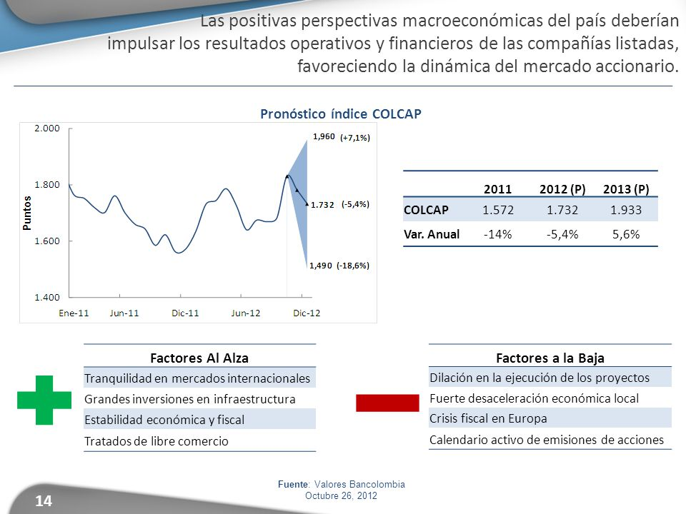 Fuente: Valores Bancolombia Octubre 26, 2012 Pronóstico índice COLCAP Las positivas perspectivas macroeconómicas del país deberían impulsar los resultados operativos y financieros de las compañías listadas, favoreciendo la dinámica del mercado accionario.
