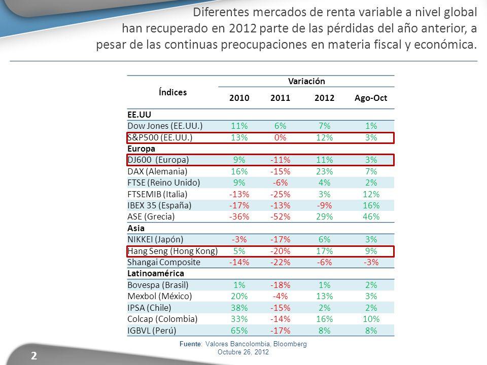 2 Fuente: Valores Bancolombia, Bloomberg Octubre 26, 2012 Diferentes mercados de renta variable a nivel global han recuperado en 2012 parte de las pérdidas del año anterior, a pesar de las continuas preocupaciones en materia fiscal y económica.