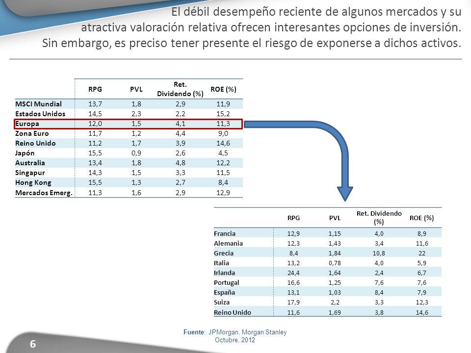 6 El débil desempeño reciente de algunos mercados y su atractiva valoración relativa ofrecen interesantes opciones de inversión.