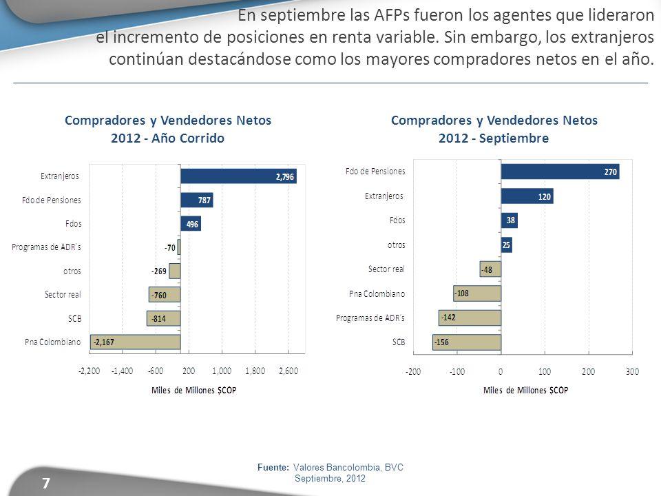 7 En septiembre las AFPs fueron los agentes que lideraron el incremento de posiciones en renta variable. Sin embargo, los extranjeros continúan destac