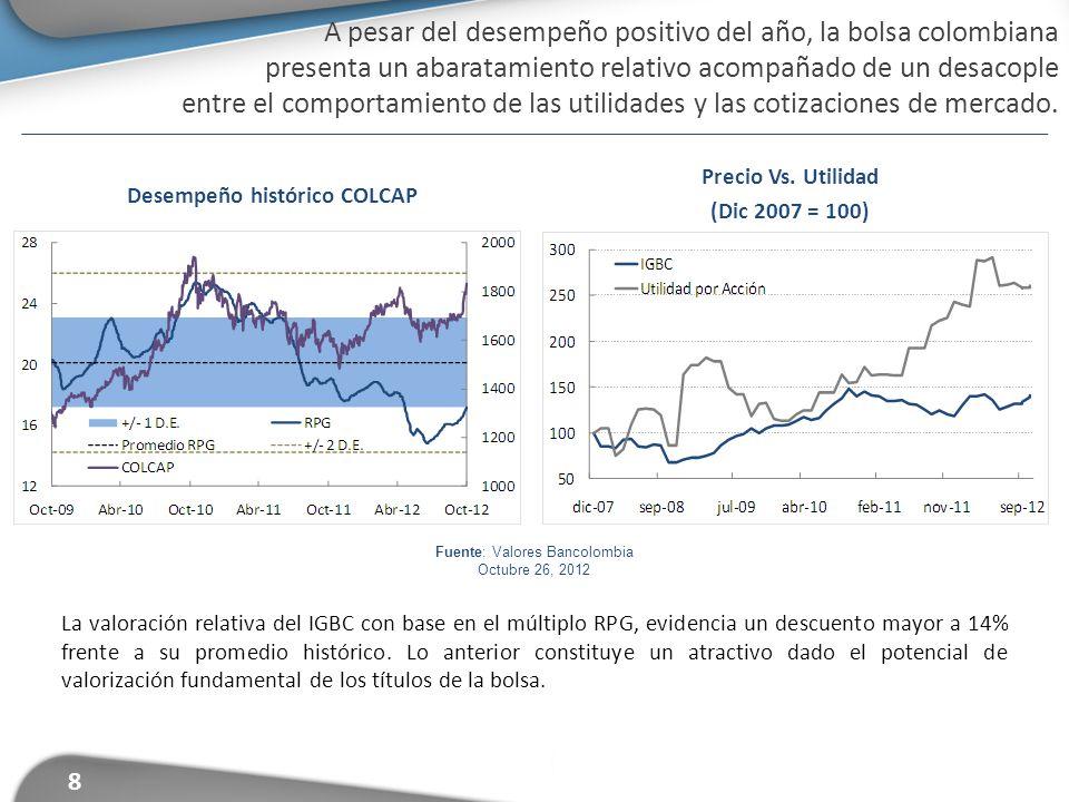 Fuente: Valores Bancolombia Octubre 26, 2012 Desempeño histórico COLCAP Precio Vs. Utilidad (Dic 2007 = 100) La valoración relativa del IGBC con base