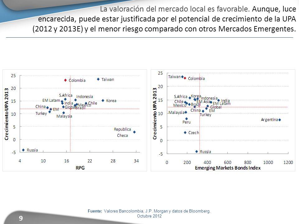 9 Fuente: Valores Bancolombia, J.P. Morgan y datos de Bloomberg. Octubre 2012 La valoración del mercado local es favorable. Aunque, luce encarecida, p