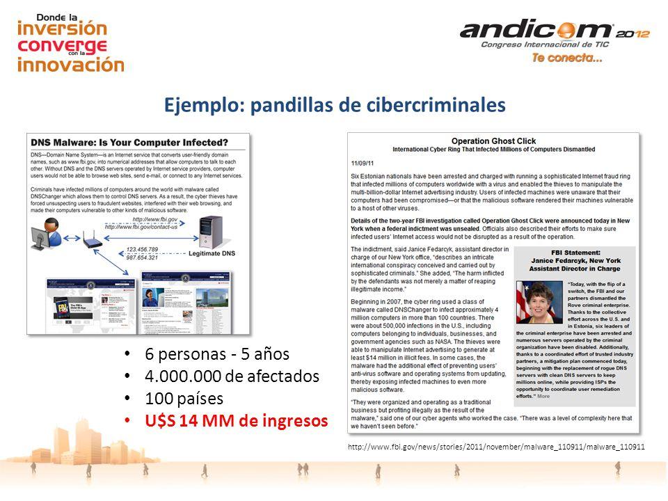 http://www.fbi.gov/news/stories/2011/november/malware_110911/malware_110911 Ejemplo: pandillas de cibercriminales 6 personas - 5 años 4.000.000 de afe