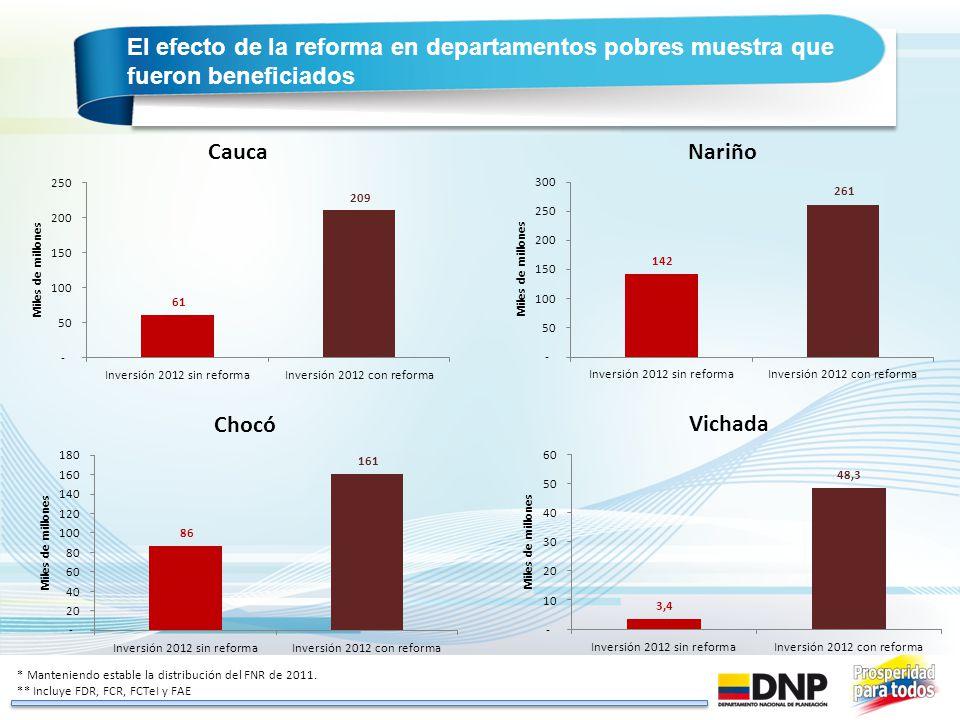 El efecto de la reforma en departamentos pobres muestra que fueron beneficiados * Manteniendo estable la distribución del FNR de 2011. ** Incluye FDR,