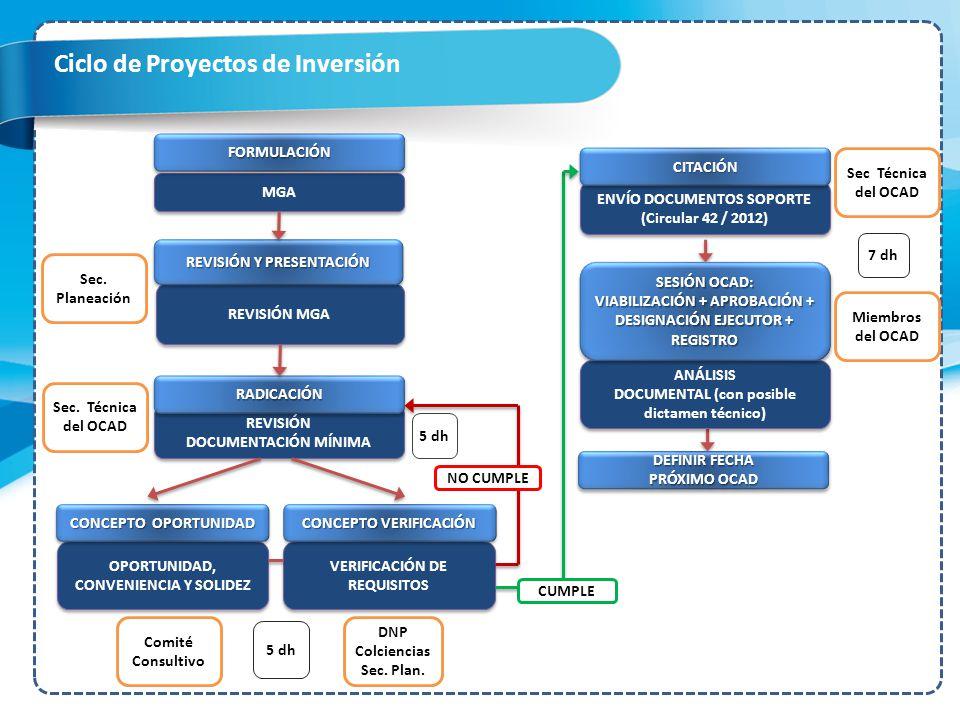 Ciclo de Proyectos de Inversión ENVÍO DOCUMENTOS SOPORTE (Circular 42 / 2012) OPORTUNIDAD, CONVENIENCIA Y SOLIDEZ VERIFICACIÓN DE REQUISITOS REVISIÓN