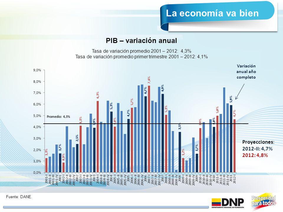 Fuente: DANE. PIB – variación anual Tasa de variación promedio 2001 – 2012: 4,3% Tasa de variación promedio primer trimestre 2001 – 2012: 4,1% Promedi
