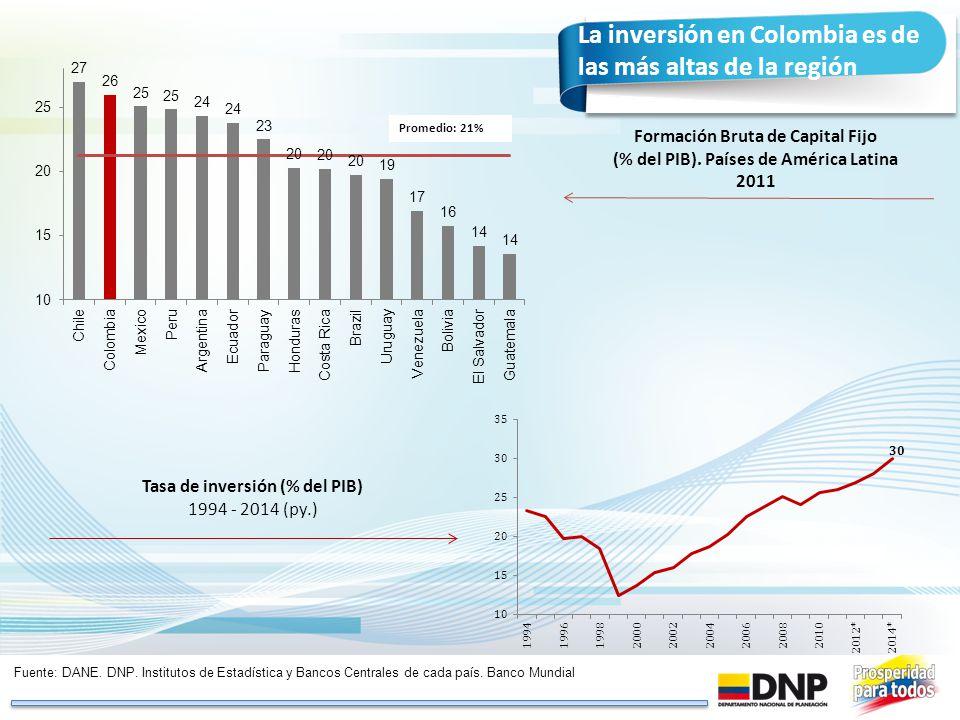 La inversión en Colombia es de las más altas de la región Tasa de inversión (% del PIB) 1994 - 2014 (py.) Fuente: DANE. DNP. Institutos de Estadística