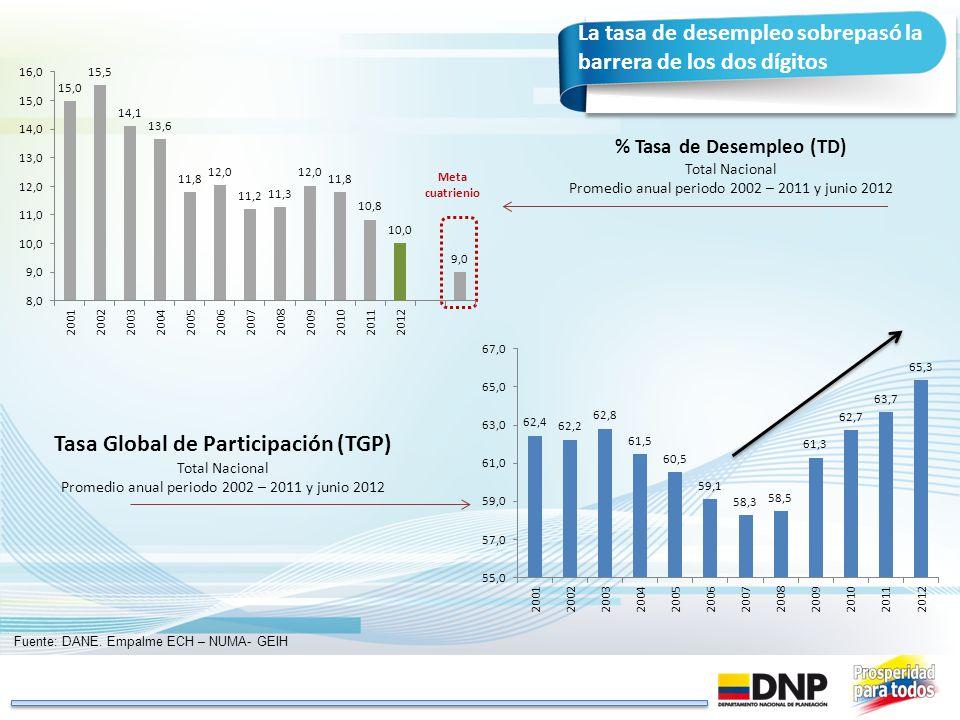 La tasa de desempleo sobrepasó la barrera de los dos dígitos Tasa Global de Participación (TGP) Total Nacional Promedio anual periodo 2002 – 2011 y ju