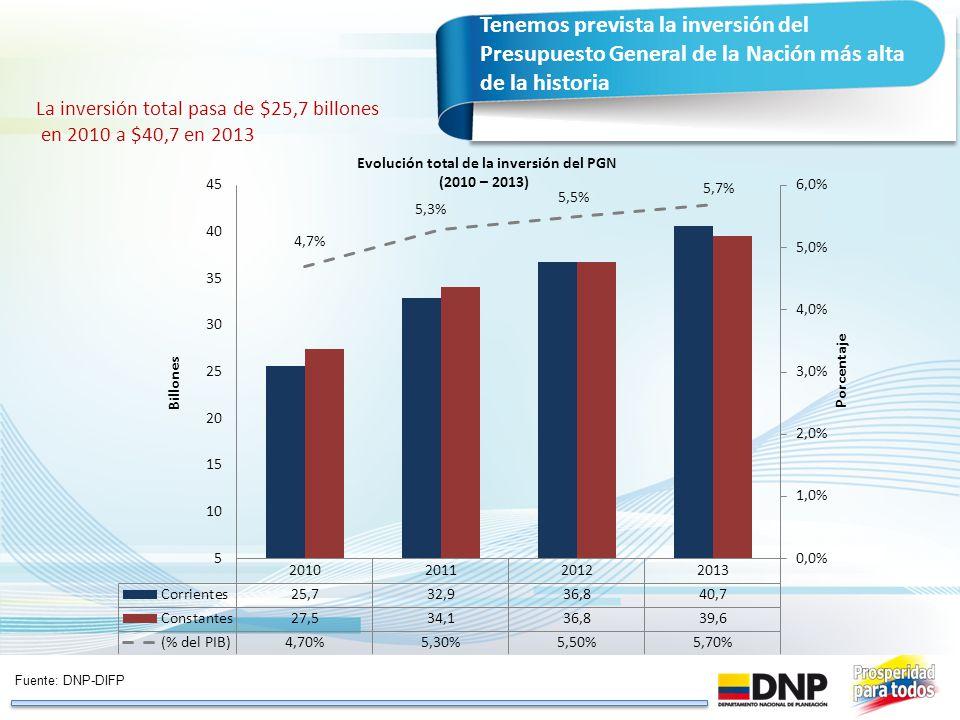 Tenemos prevista la inversión del Presupuesto General de la Nación más alta de la historia La inversión total pasa de $25,7 billones en 2010 a $40,7 e