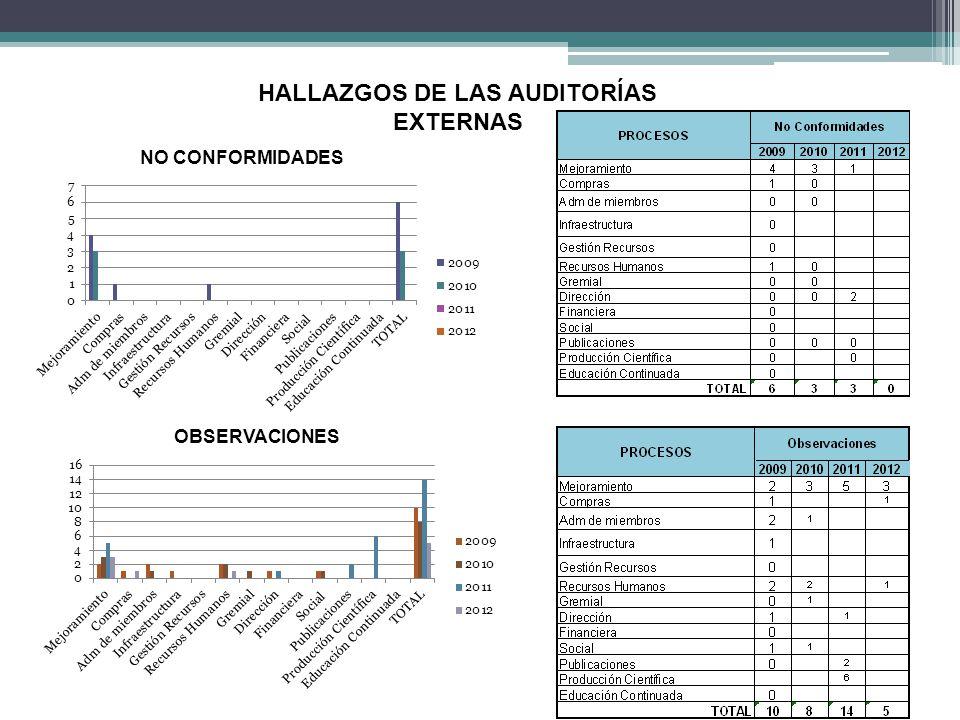 HALLAZGOS DE LAS AUDITORÍAS EXTERNAS NO CONFORMIDADES OBSERVACIONES