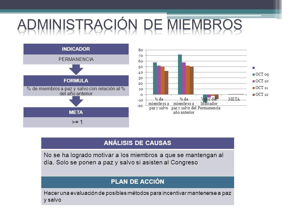 META >= 1 FORMULA % de miembros a paz y salvo con relación al % del año anterior INDICADOR PERMANENCIA ANÁLISIS DE CAUSAS No se ha logrado motivar a los miembros a que se mantengan al día.
