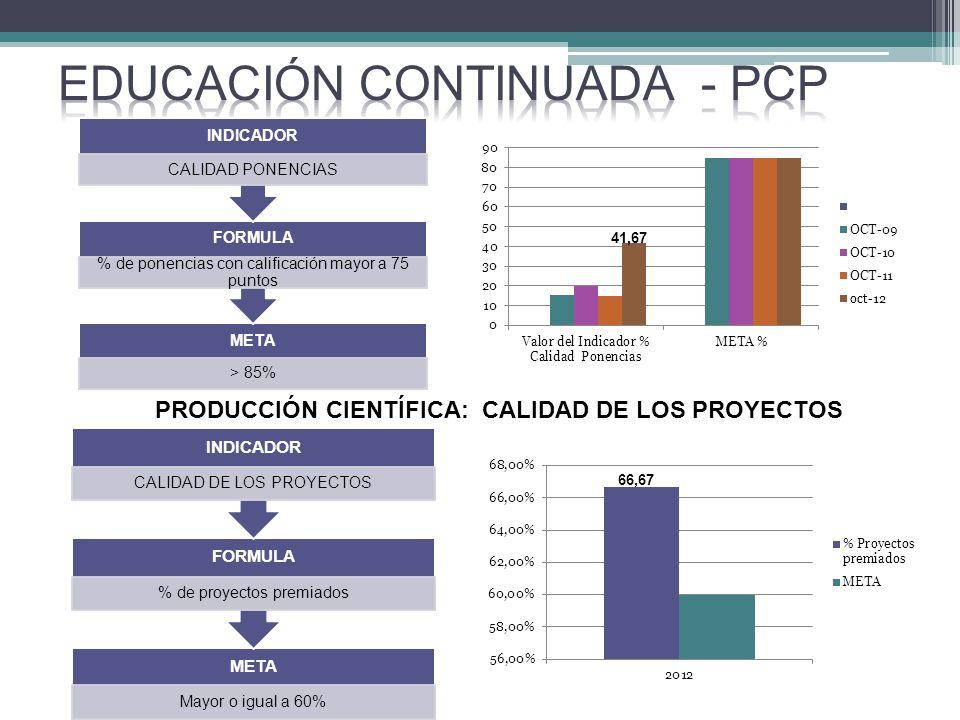 META > 85% FORMULA % de ponencias con calificación mayor a 75 puntos INDICADOR CALIDAD PONENCIAS PRODUCCIÓN CIENTÍFICA: CALIDAD DE LOS PROYECTOS META Mayor o igual a 60% FORMULA % de proyectos premiados INDICADOR CALIDAD DE LOS PROYECTOS 41,67