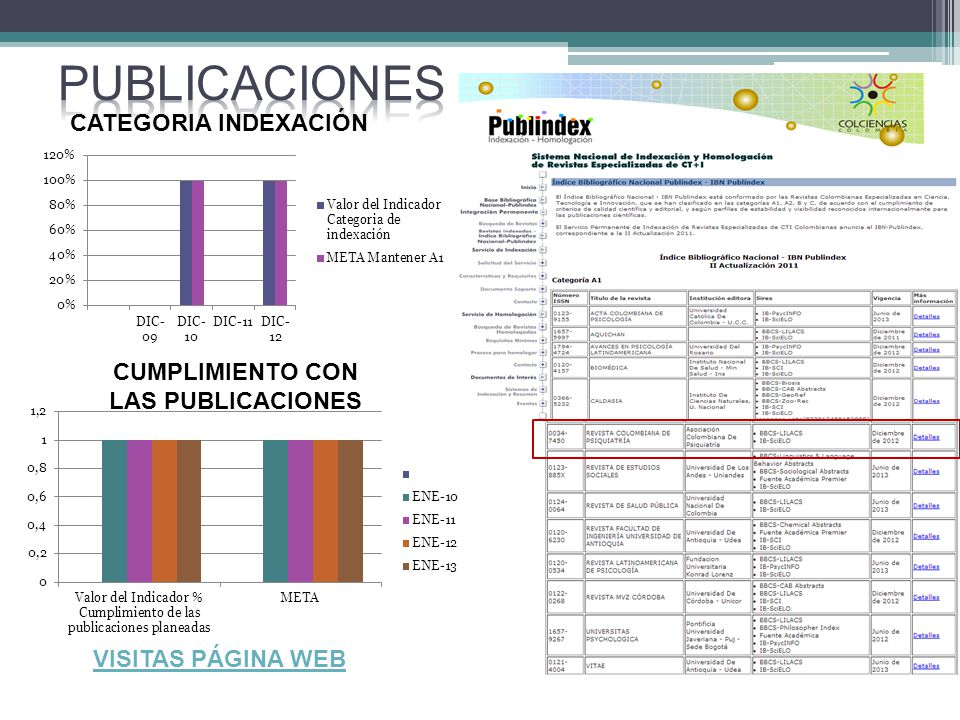 CATEGORIA INDEXACIÓN CUMPLIMIENTO CON LAS PUBLICACIONES VISITAS PÁGINA WEB