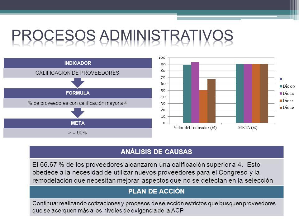META > = 90% FORMULA % de proveedores con calificación mayor a 4 INDICADOR CALIFICACIÓN DE PROVEEDORES ANÁLISIS DE CAUSAS El 66.67 % de los proveedores alcanzaron una calificación superior a 4.