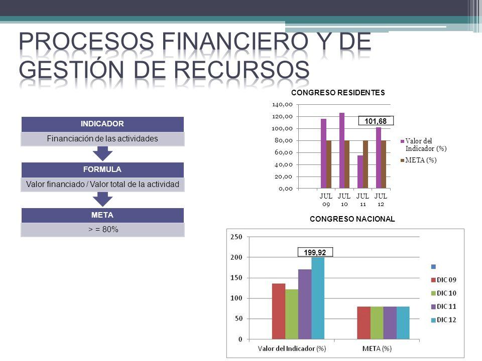 META > = 80% FORMULA Valor financiado / Valor total de la actividad INDICADOR Financiación de las actividades CONGRESO NACIONAL 199,92 CONGRESO RESIDENTES 101,68