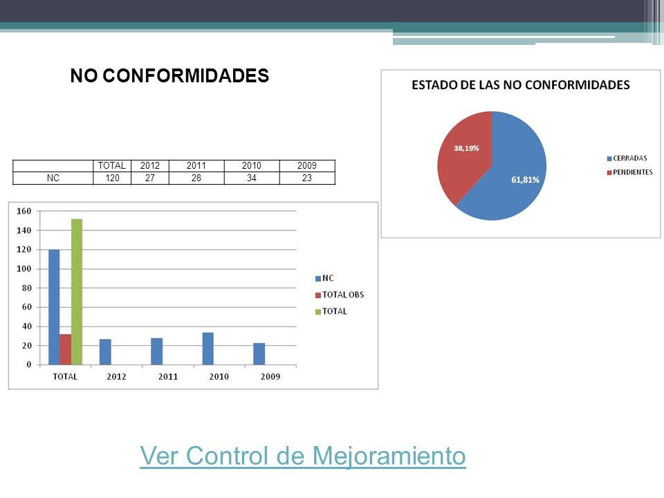 NO CONFORMIDADES Ver Control de Mejoramiento TOTAL2012201120102009 NC12027283423
