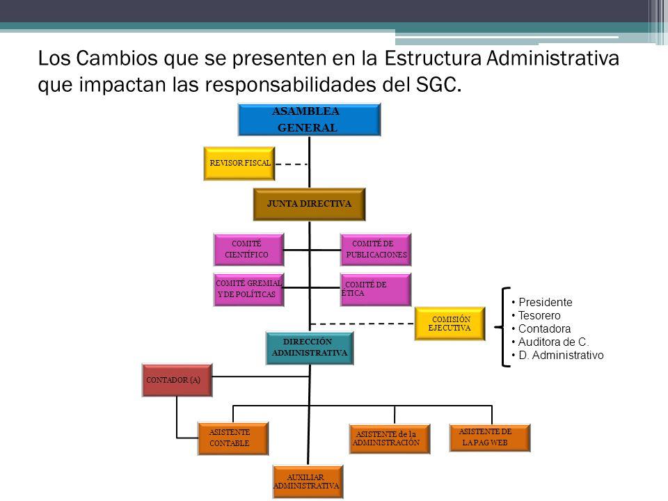 Los Cambios que se presenten en la Estructura Administrativa que impactan las responsabilidades del SGC.