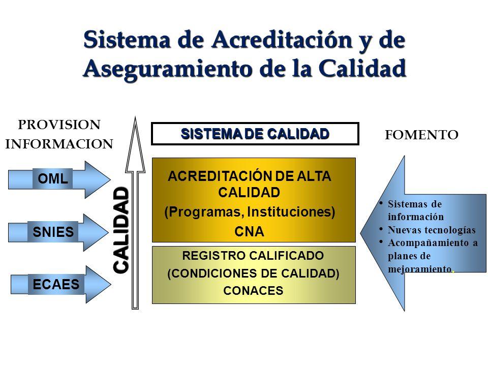 Sistema de Acreditación y de Aseguramiento de la Calidad CALIDAD REGISTRO CALIFICADO (CONDICIONES DE CALIDAD) CONACES SISTEMA DE CALIDAD PROVISION INF