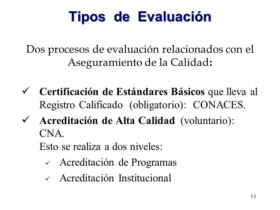 Tipos de Evaluación Certificación de Estándares Básicos que lleva al Registro Calificado (obligatorio): CONACES. Acreditación de Alta Calidad (volunta
