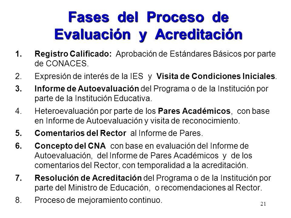 Fases del Proceso de Evaluación y Acreditación 1.Registro Calificado: Aprobación de Estándares Básicos por parte de CONACES. 2.Expresión de interés de