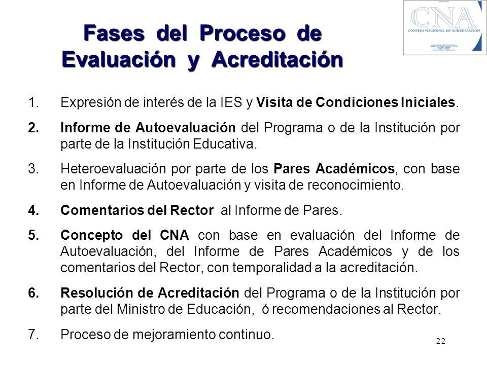 Fases del Proceso de Evaluación y Acreditación 1.Expresión de interés de la IES y Visita de Condiciones Iniciales. 2.Informe de Autoevaluación del Pro