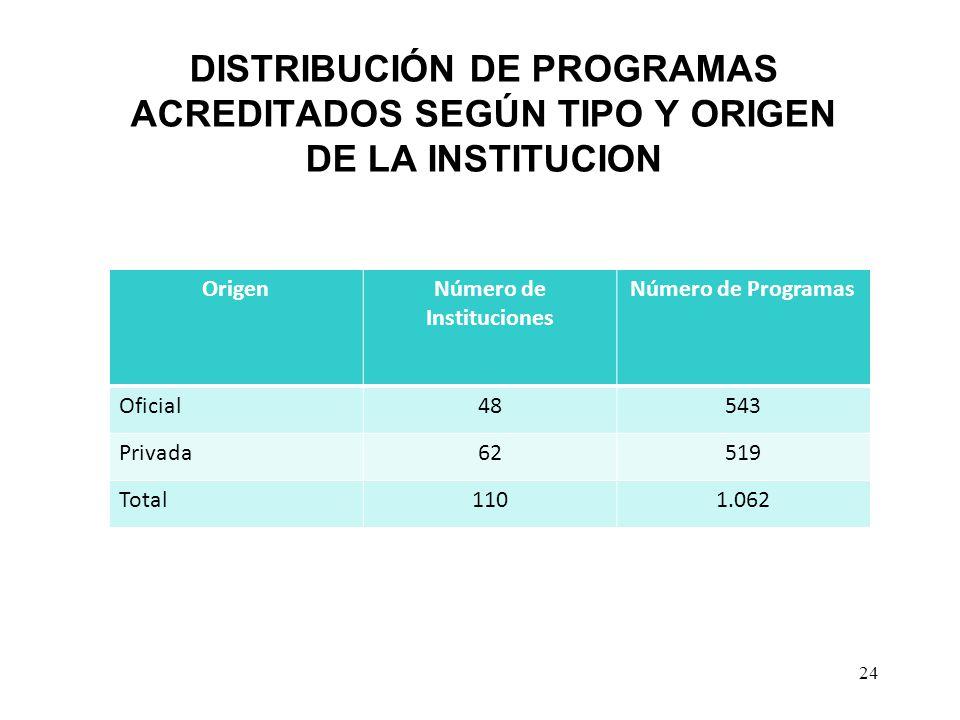 DISTRIBUCIÓN DE PROGRAMAS ACREDITADOS SEGÚN TIPO Y ORIGEN DE LA INSTITUCION 24 OrigenNúmero de Instituciones Número de Programas Oficial48543 Privada6