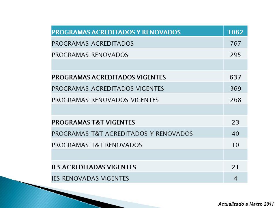 PROGRAMAS ACREDITADOS Y RENOVADOS1062 PROGRAMAS ACREDITADOS767 PROGRAMAS RENOVADOS295 PROGRAMAS ACREDITADOS VIGENTES637 PROGRAMAS ACREDITADOS VIGENTES