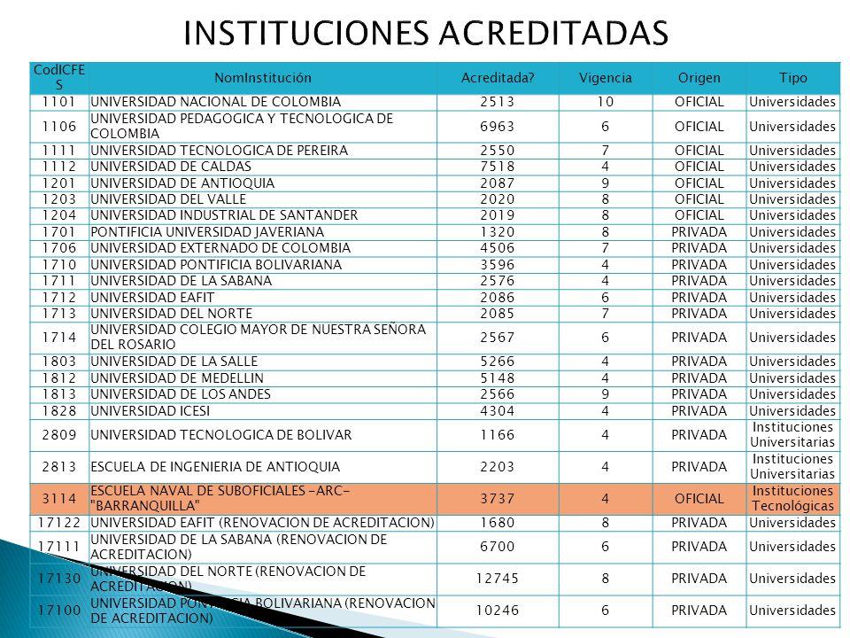 CodICFE S NomInstituciónAcreditada?VigenciaOrigenTipo 1101UNIVERSIDAD NACIONAL DE COLOMBIA251310OFICIALUniversidades 1106 UNIVERSIDAD PEDAGOGICA Y TEC
