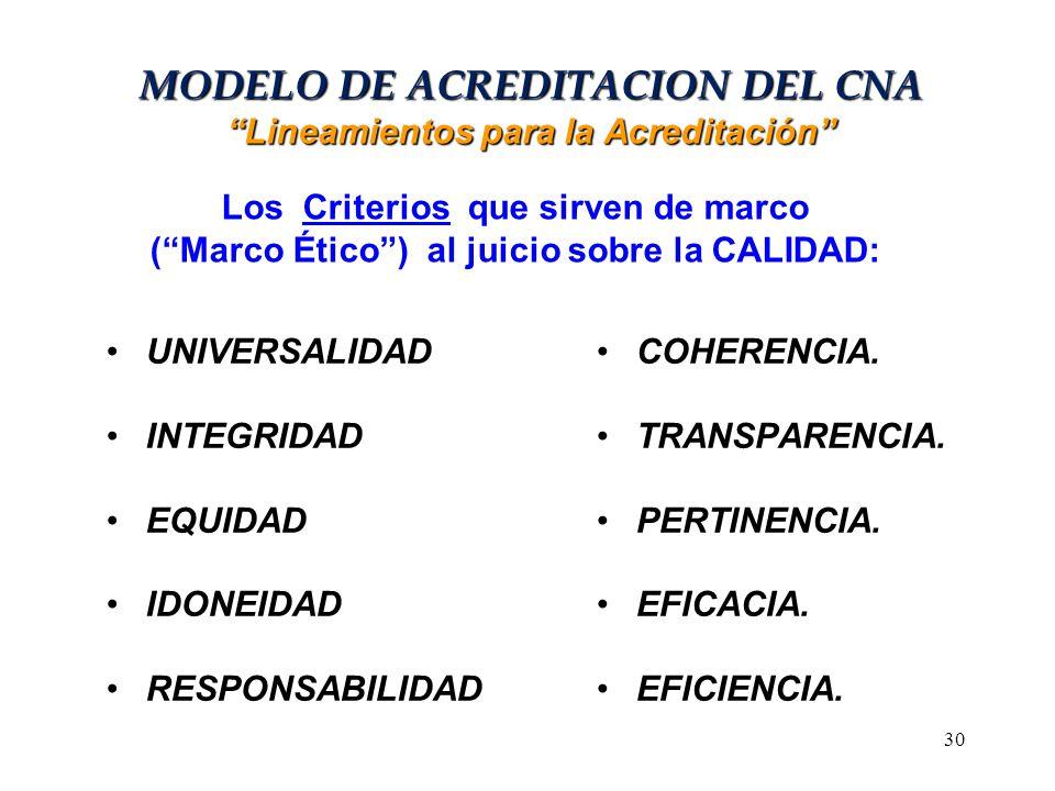 MODELO DE ACREDITACION DEL CNA Lineamientos para la Acreditación UNIVERSALIDAD INTEGRIDAD EQUIDAD IDONEIDAD RESPONSABILIDAD COHERENCIA. TRANSPARENCIA.