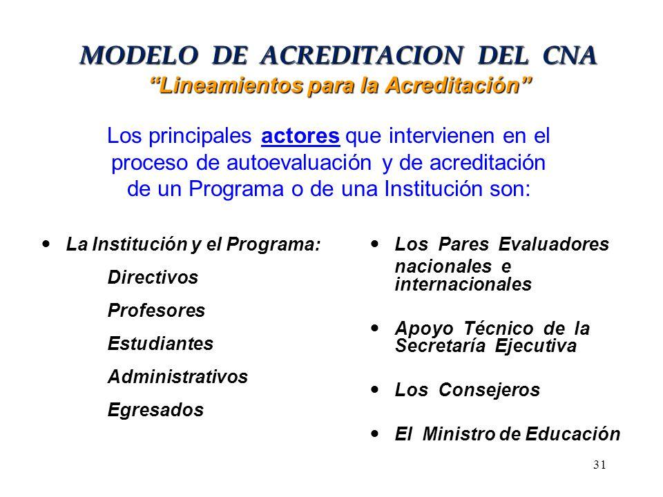 MODELO DE ACREDITACION DEL CNA Lineamientos para la Acreditación La Institución y el Programa: Directivos Profesores Estudiantes Administrativos Egres