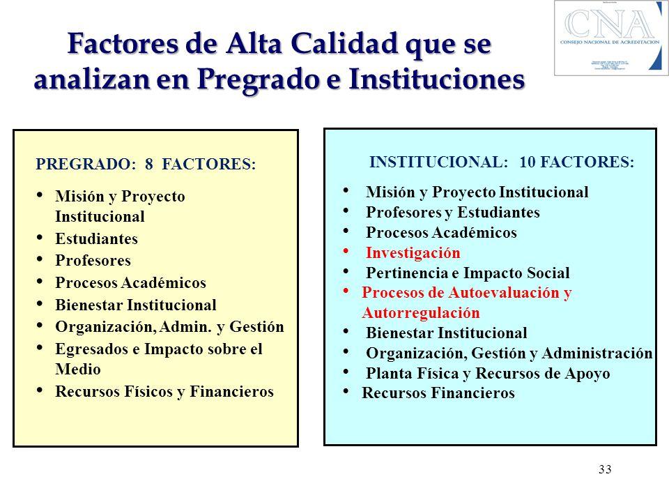Factores de Alta Calidad que se analizan en Pregrado e Instituciones PREGRADO: 8 FACTORES: Misión y Proyecto Institucional Estudiantes Profesores Proc
