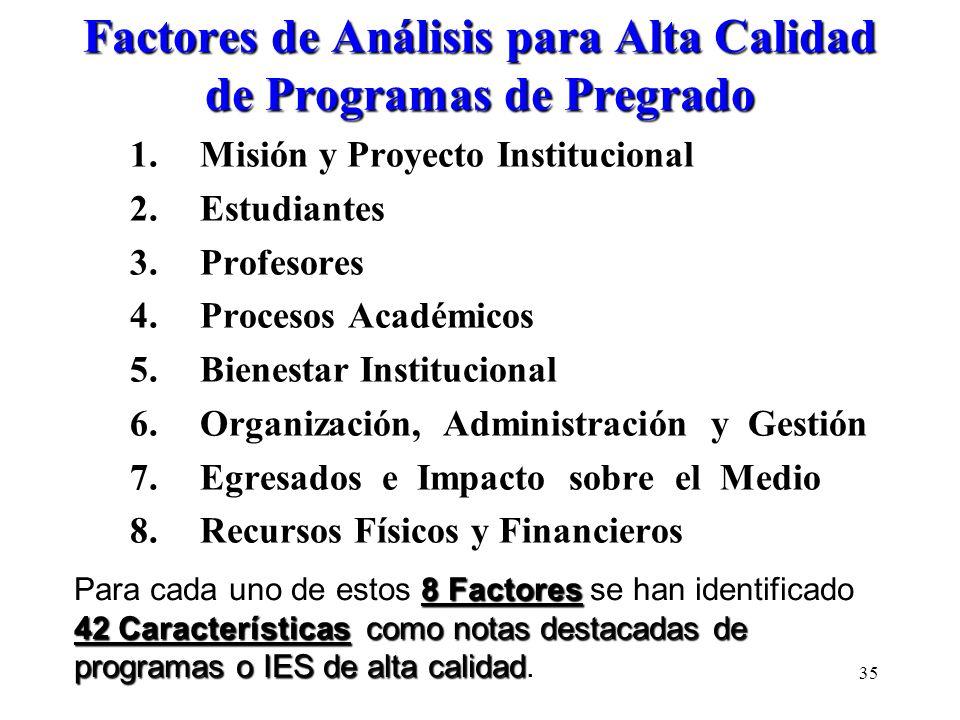 Factores de Análisis para Alta Calidad de Programas de Pregrado 1.Misión y Proyecto Institucional 2.Estudiantes 3.Profesores 4.Procesos Académicos 5.B