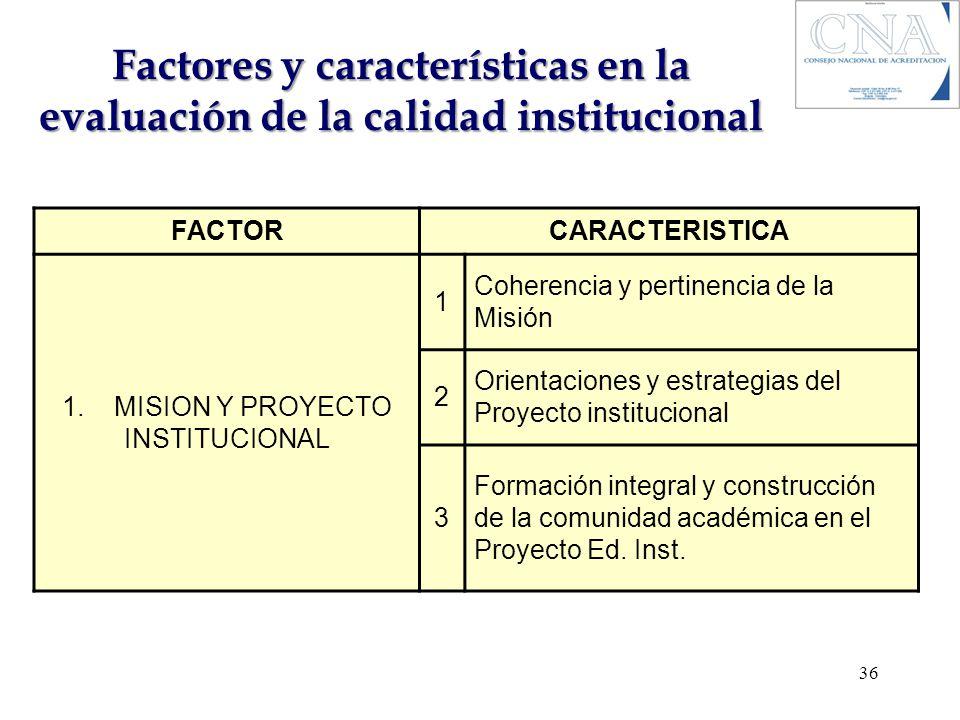 Factores y características en la evaluación de la calidad institucional FACTORCARACTERISTICA 1. MISION Y PROYECTO INSTITUCIONAL 1 Coherencia y pertine