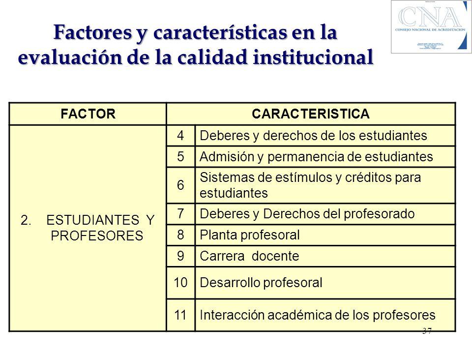 Factores y características en la evaluación de la calidad institucional FACTORCARACTERISTICA 2. ESTUDIANTES Y PROFESORES 4Deberes y derechos de los es