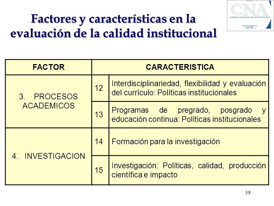 Factores y características en la evaluación de la calidad institucional FACTORCARACTERISTICA 3. PROCESOS ACADEMICOS 12 Interdisciplinariedad, flexibil