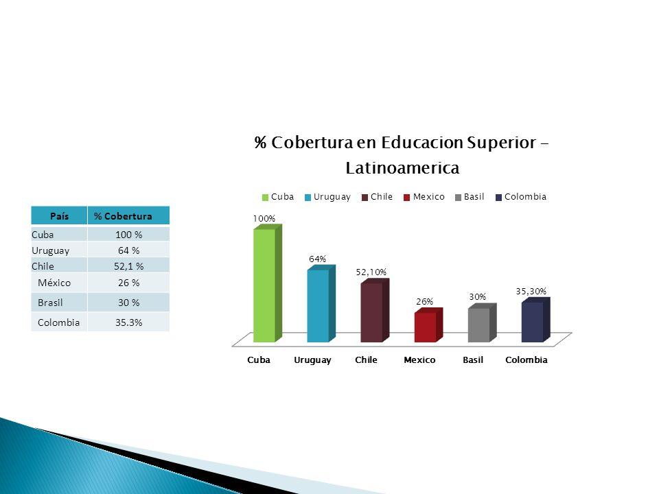 País% Cobertura Cuba100 % Uruguay64 % Chile52,1 % México26 % Brasil30 % Colombia35.3%