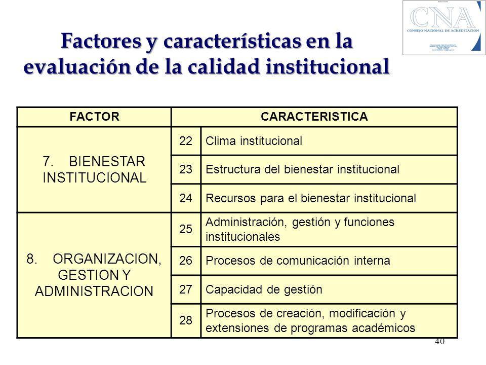 Factores y características en la evaluación de la calidad institucional FACTORCARACTERISTICA 7. BIENESTAR INSTITUCIONAL 22Clima institucional 23Estruc