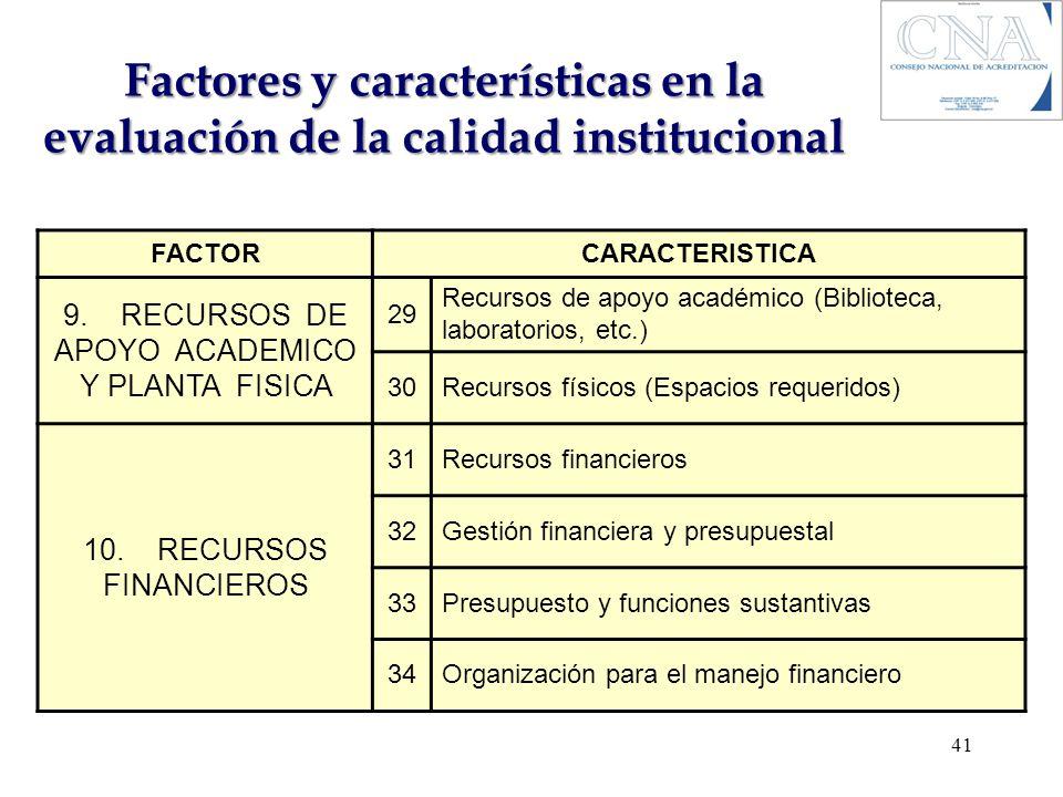 Factores y características en la evaluación de la calidad institucional FACTORCARACTERISTICA 9. RECURSOS DE APOYO ACADEMICO Y PLANTA FISICA 29 Recurso
